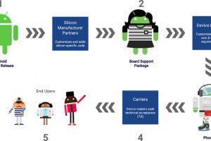 Project Treble ускорит выпуск обновлений для устройств на Android»