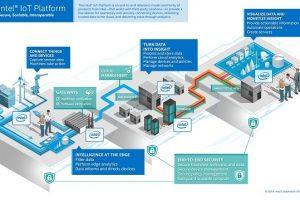Intel представила собственную IoT-платформу»