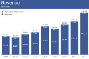 Суточное количество активных пользователей Facebook достигло 1,4 млрд»